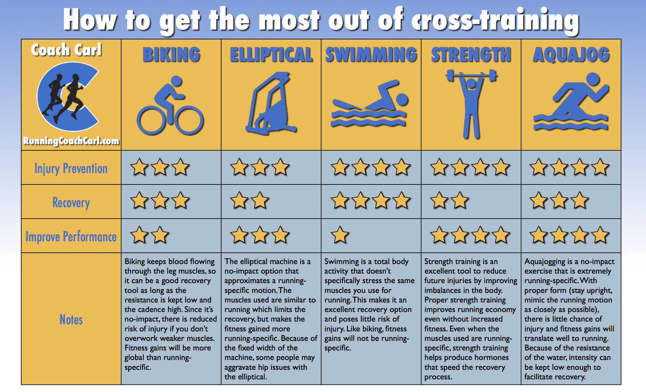 disadvantages of cross training A cross-sectional study is a tool used by researchers to gather data consisting of multiple variables at a specific point in time cross-sectional studies can be done across all industries, but.